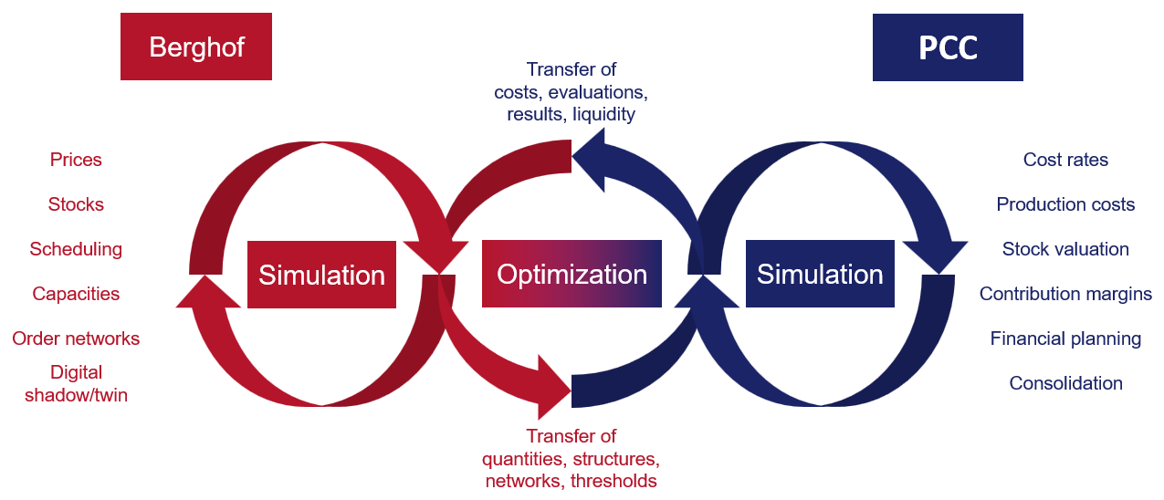 Integrated Optimization